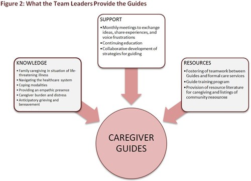 Caregiver Guide - Figure 2